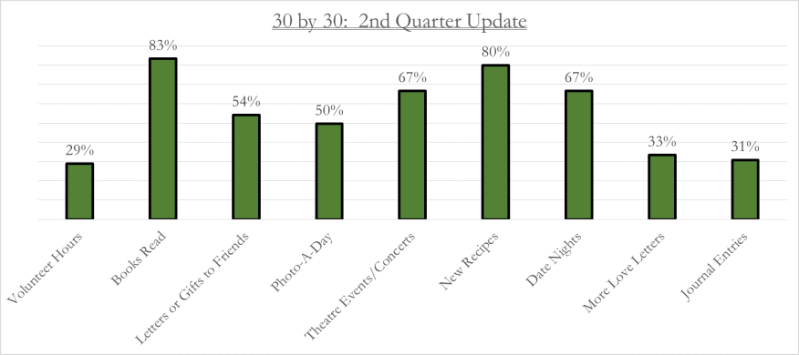 30 by 30 2nd Quarter Update Graph